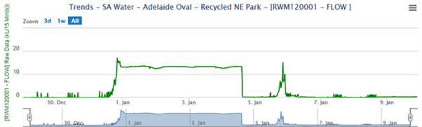 adelaide-oval-water-use-graph