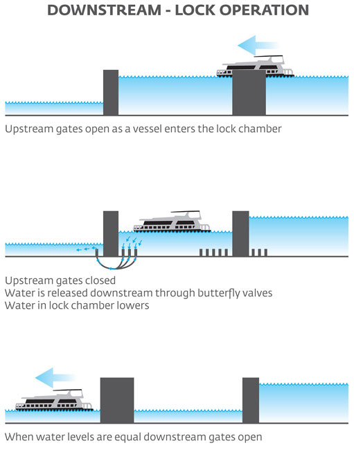 River Murray Locks Operation Downstream