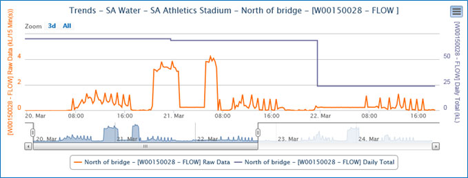 SA Athletics Stadium water consumption graph