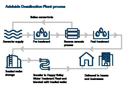 Desalination Process Diagram