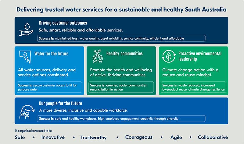 SA Water strategy diagram 2020