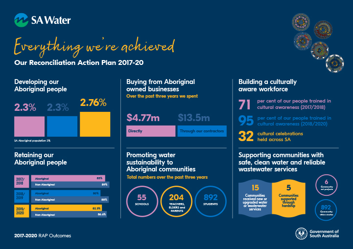 SA Water's Reconciliation Action Plan outcomes - 2018/19